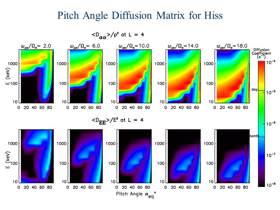 Pitch Angle Diffusion Matrix for Hiss