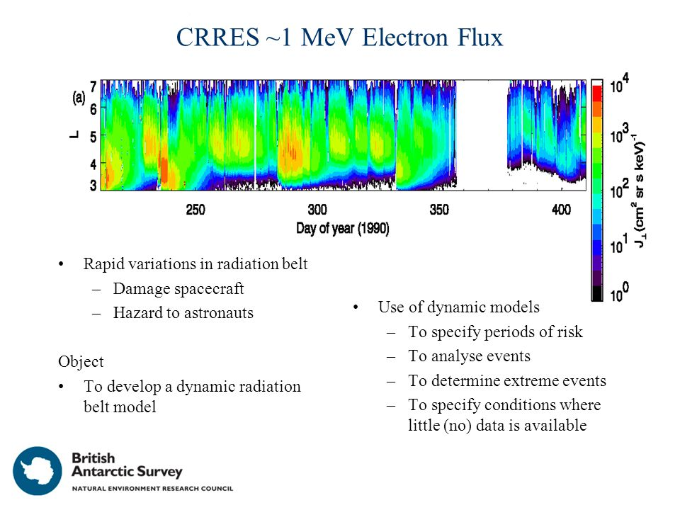 CRRES ~1 MeV Electron Flux Rapid variations in radiation belt –Damage spacecraft –Hazard to astronauts Object To develop a dynamic radiation belt model Use of dynamic models –To specify periods of risk –To analyse events –To determine extreme events –To specify conditions where little (no) data is available