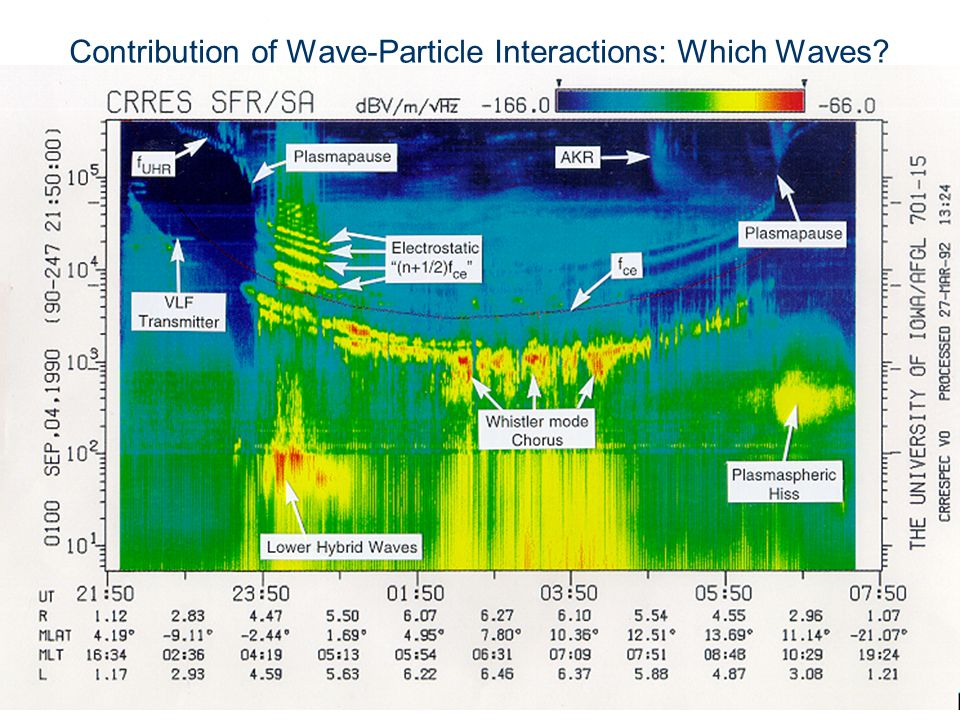 Contribution of Wave-Particle Interactions: Which Waves
