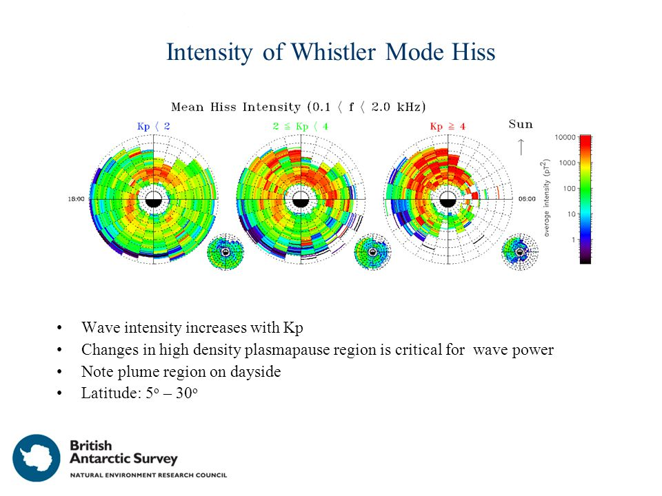 Intensity of Whistler Mode Hiss Wave intensity increases with Kp Changes in high density plasmapause region is critical for wave power Note plume region on dayside Latitude: 5 o – 30 o