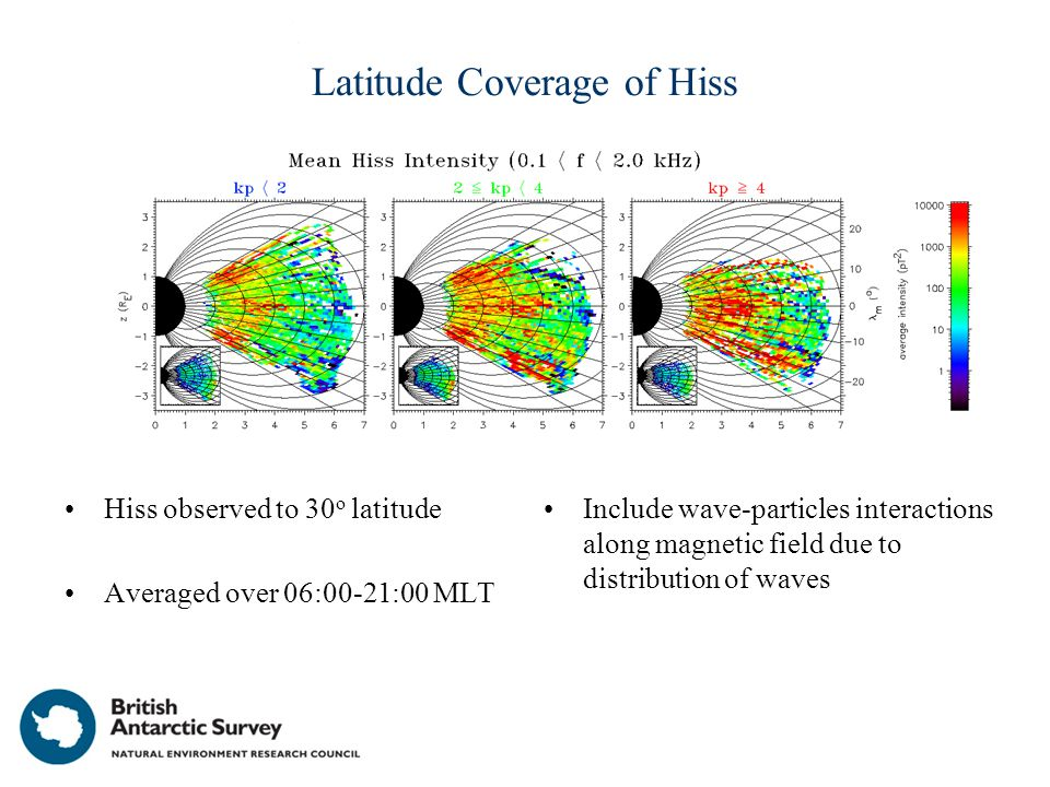 Latitude Coverage of Hiss Hiss observed to 30 o latitude Averaged over 06:00-21:00 MLT Include wave-particles interactions along magnetic field due to distribution of waves
