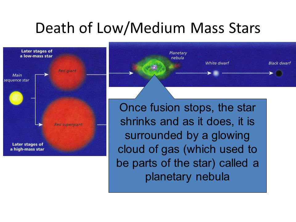 Death of Low/Medium Mass Stars Once fusion stops, the star shrinks and as it does, it is surrounded by a glowing cloud of gas (which used to be parts