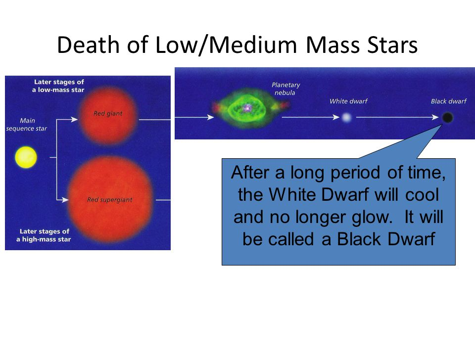 Death of Low/Medium Mass Stars After a long period of time, the White Dwarf will cool and no longer glow. It will be called a Black Dwarf