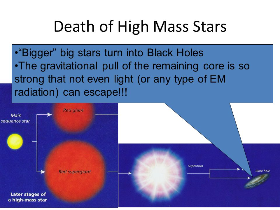 Death of High Mass Stars Bigger big stars turn into Black Holes The gravitational pull of the remaining core is so strong that not even light (or any type of EM radiation) can escape!!!