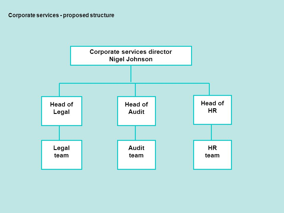 Corporate services - proposed structure Head of Legal Head of Audit Head of HR Legal team Audit team HR team Corporate services director Nigel Johnson