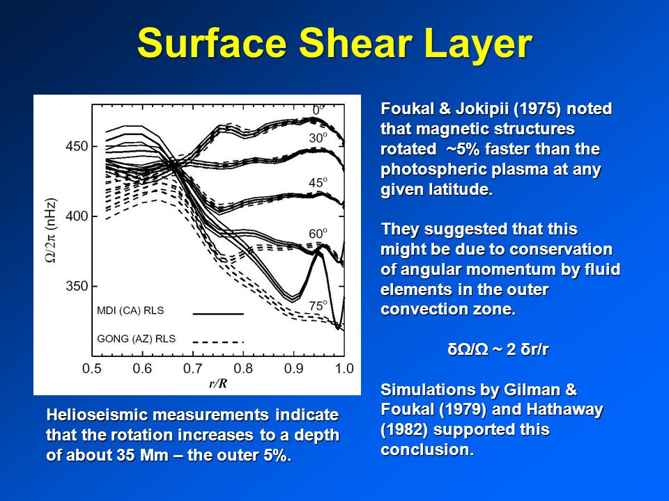 Surface Shear Layer Foukal & Jokipii (1975) noted that magnetic structures rotated ~5% faster than the photospheric plasma at any given latitude.