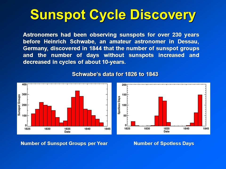 Sunspot Cycle Discovery Astronomers had been observing sunspots for over 230 years before Heinrich Schwabe, an amateur astronomer in Dessau, Germany, discovered in 1844 that the number of sunspot groups and the number of days without sunspots increased and decreased in cycles of about 10-years.