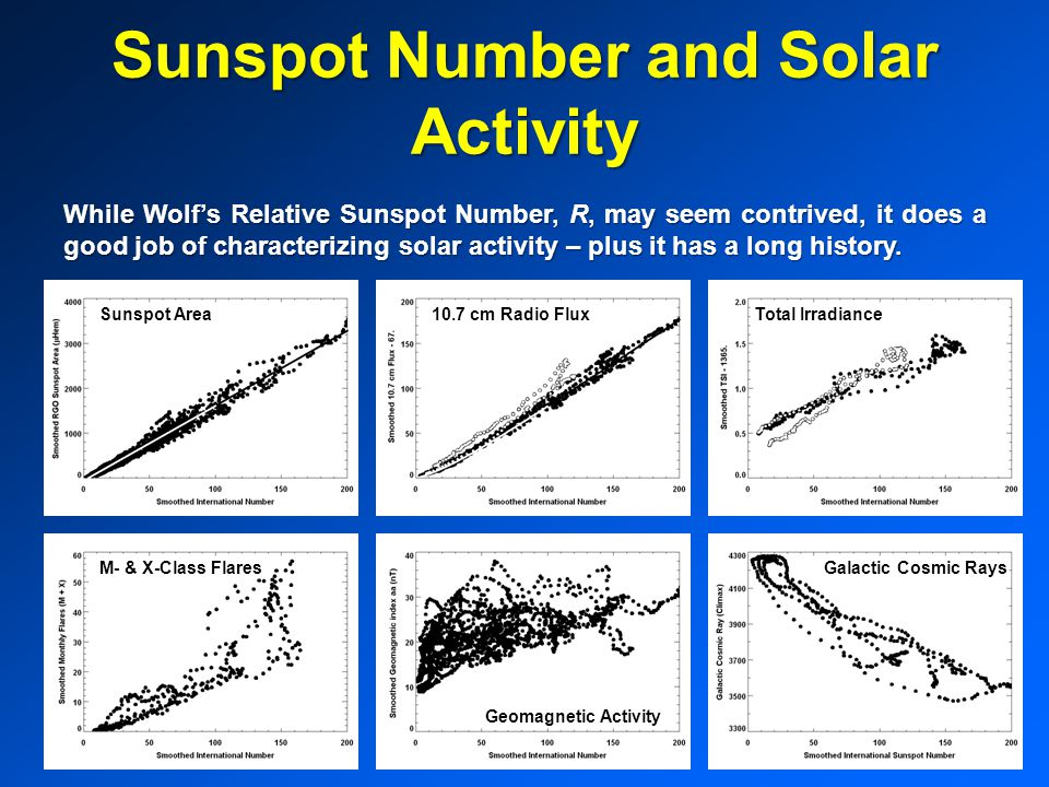 Sunspot Number and Solar Activity While Wolf's Relative Sunspot Number, R, may seem contrived, it does a good job of characterizing solar activity – plus it has a long history.