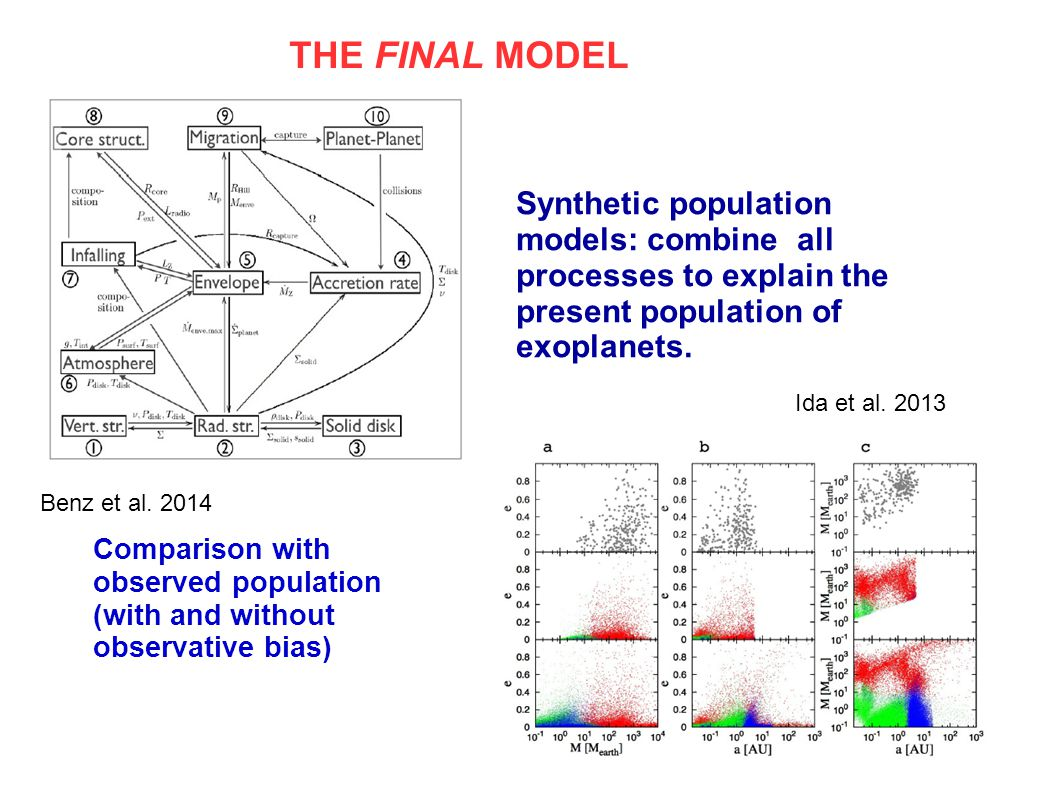 Synthetic population models: combine all processes to explain the present population of exoplanets.