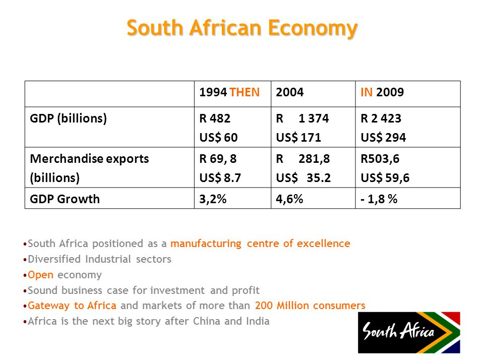 South African Economy 1994 THEN2004IN 2009 GDP (billions)R 482 US$ 60 R 1 374 US$ 171 R 2 423 US$ 294 Merchandise exports (billions) R 69, 8 US$ 8.7 R