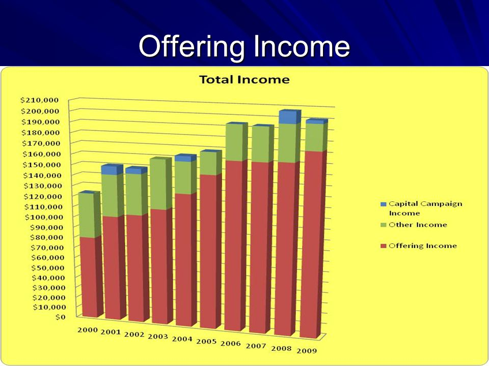 Offering Income