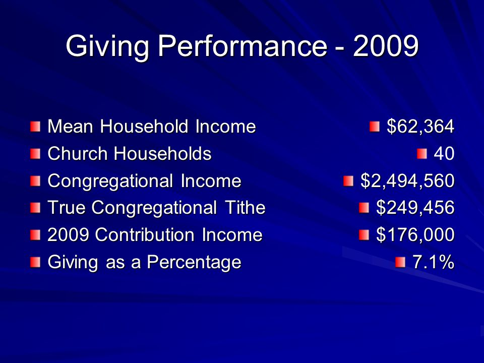 Giving Performance - 2009 Mean Household Income Church Households Congregational Income True Congregational Tithe 2009 Contribution Income Giving as a Percentage $62,364 40$2,494,560$249,456$176,0007.1%