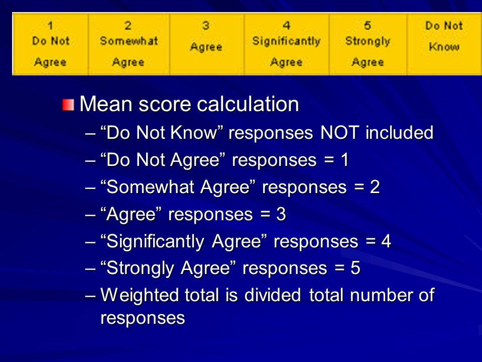 Mean score calculation – Do Not Know responses NOT included – Do Not Agree responses = 1 – Somewhat Agree responses = 2 – Agree responses = 3 – Significantly Agree responses = 4 – Strongly Agree responses = 5 –Weighted total is divided total number of responses