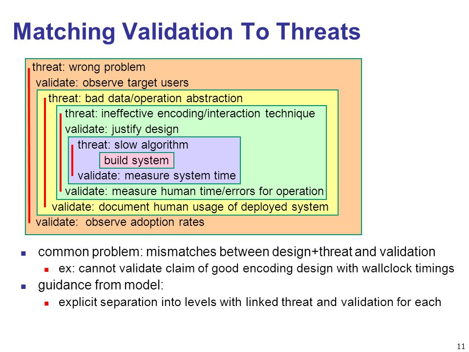 11 Matching Validation To Threats threat: wrong problem validate: observe target users threat: bad data/operation abstraction threat: ineffective encoding/interaction technique validate: justify design threat: slow algorithm build system validate: measure system time validate: measure human time/errors for operation validate: document human usage of deployed system validate: observe adoption rates n common problem: mismatches between design+threat and validation n ex: cannot validate claim of good encoding design with wallclock timings n guidance from model: n explicit separation into levels with linked threat and validation for each