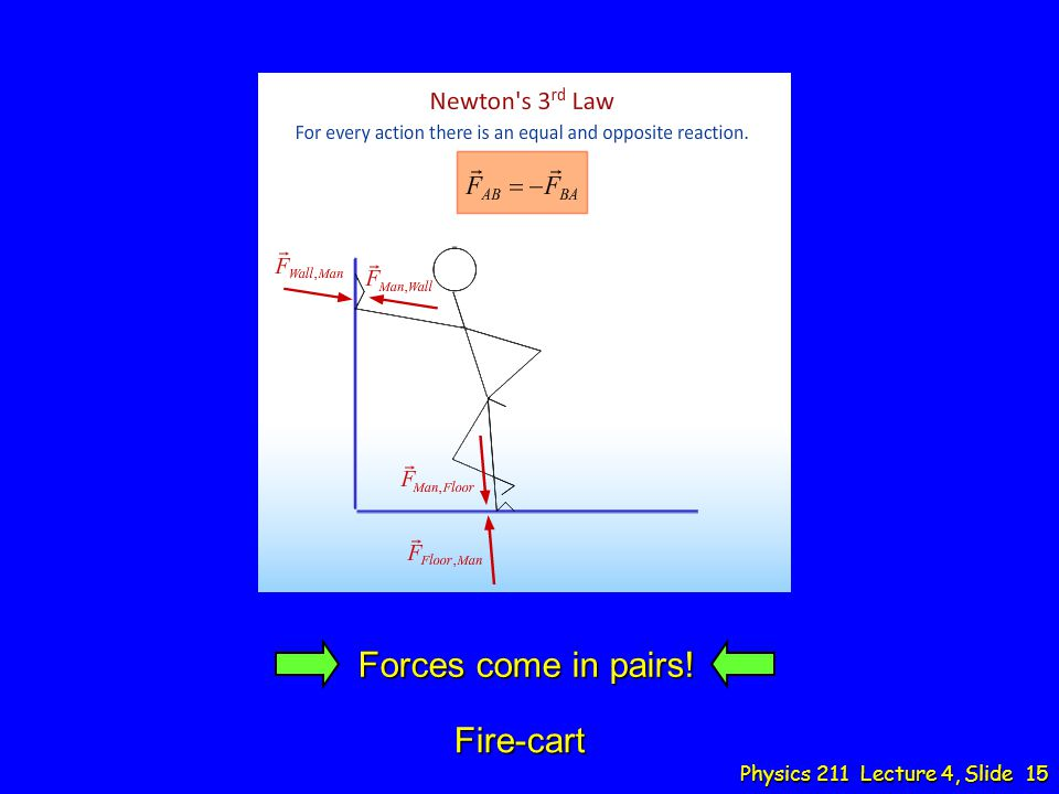Physics 211 Lecture 4, Slide 15 Forces come in pairs! Fire-cart
