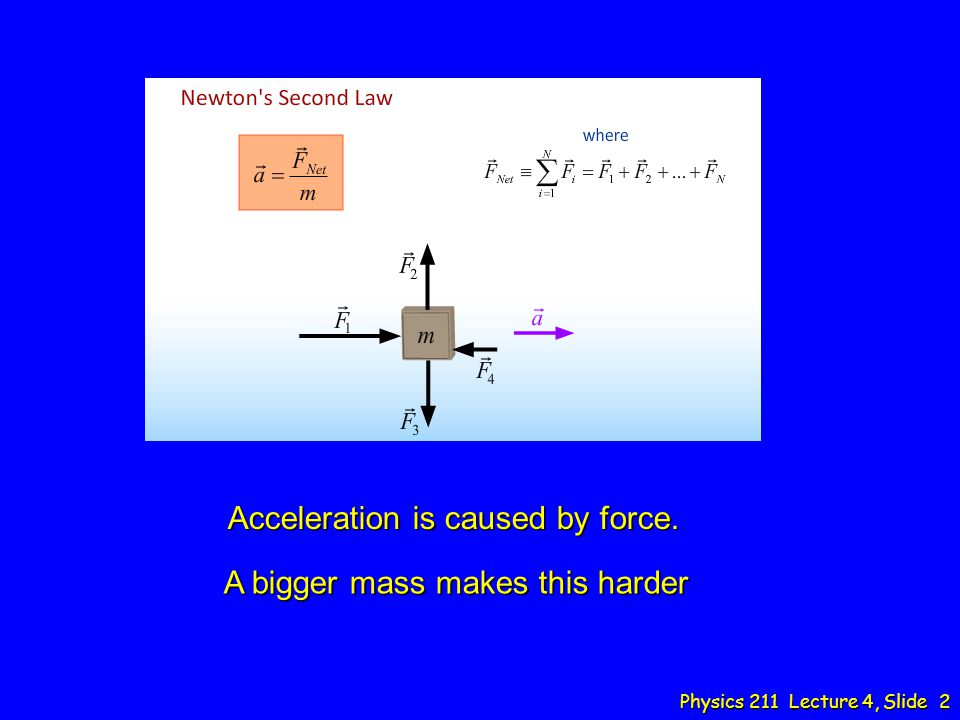 Physics 211 Lecture 4, Slide 2 Acceleration is caused by force. A bigger mass makes this harder