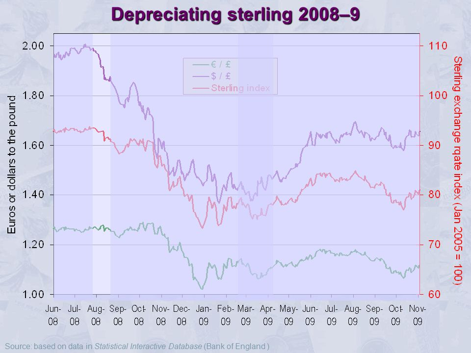 Depreciating sterling 2008–9 Source: based on data in Statistical Interactive Database (Bank of England )