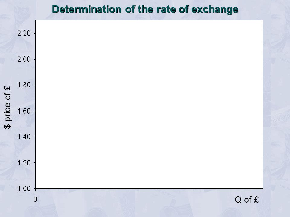 $ price of £ Q of £ Determination of the rate of exchange