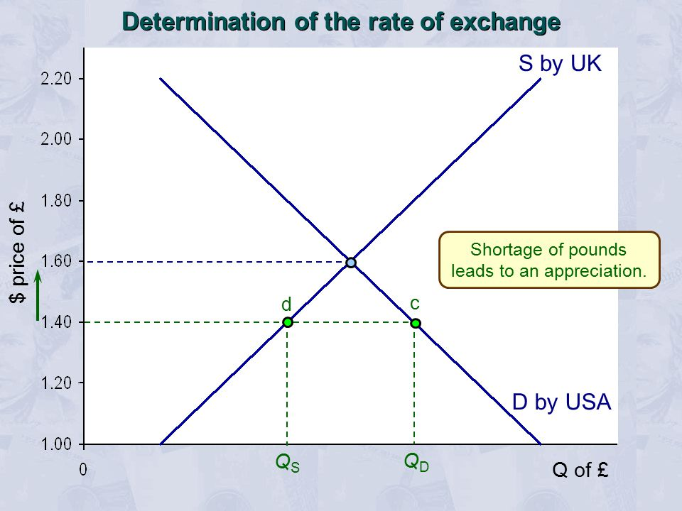 QSQS QDQD d $ price of £ S by UK Q of £ c D by USA Shortage of pounds leads to an appreciation.