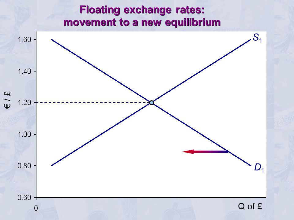 € / £ S1S1 D1D1 Floating exchange rates: movement to a new equilibrium Q of £
