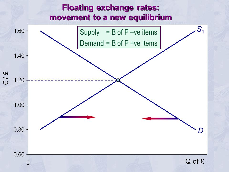 € / £ S1S1 D1D1 Q of £ Floating exchange rates: movement to a new equilibrium Supply = B of P –ve items Demand= B of P +ve items