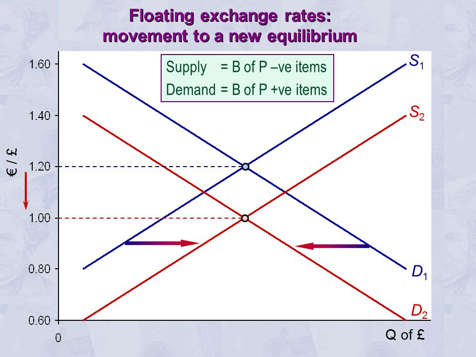 € / £ S1S1 D1D1 S2S2 D2D2 Q of £ Floating exchange rates: movement to a new equilibrium Supply = B of P –ve items Demand= B of P +ve items