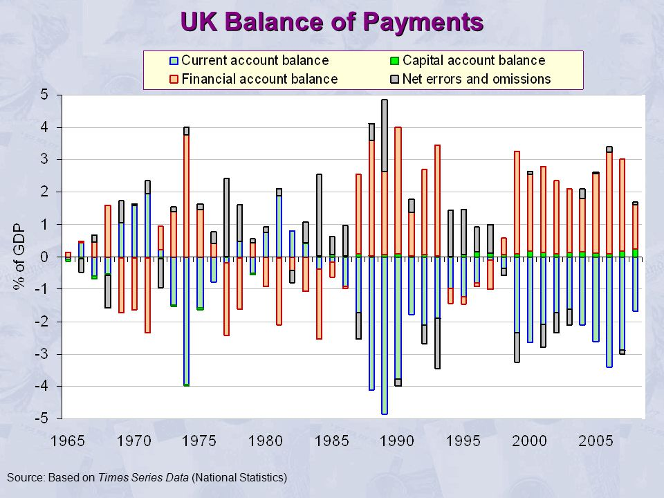 UK Balance of Payments Source: Based on Times Series Data (National Statistics)