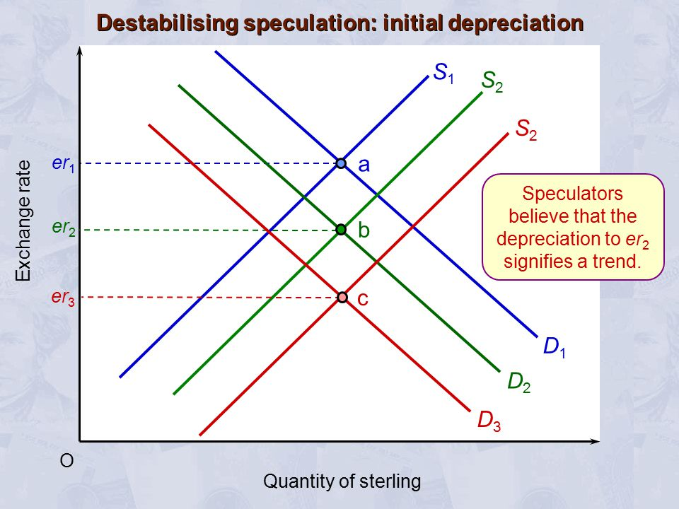 Destabilising speculation: initial depreciation er 1 O S1S1 D1D1 D2D2 a er 2 Speculators believe that the depreciation to er 2 signifies a trend. Exch