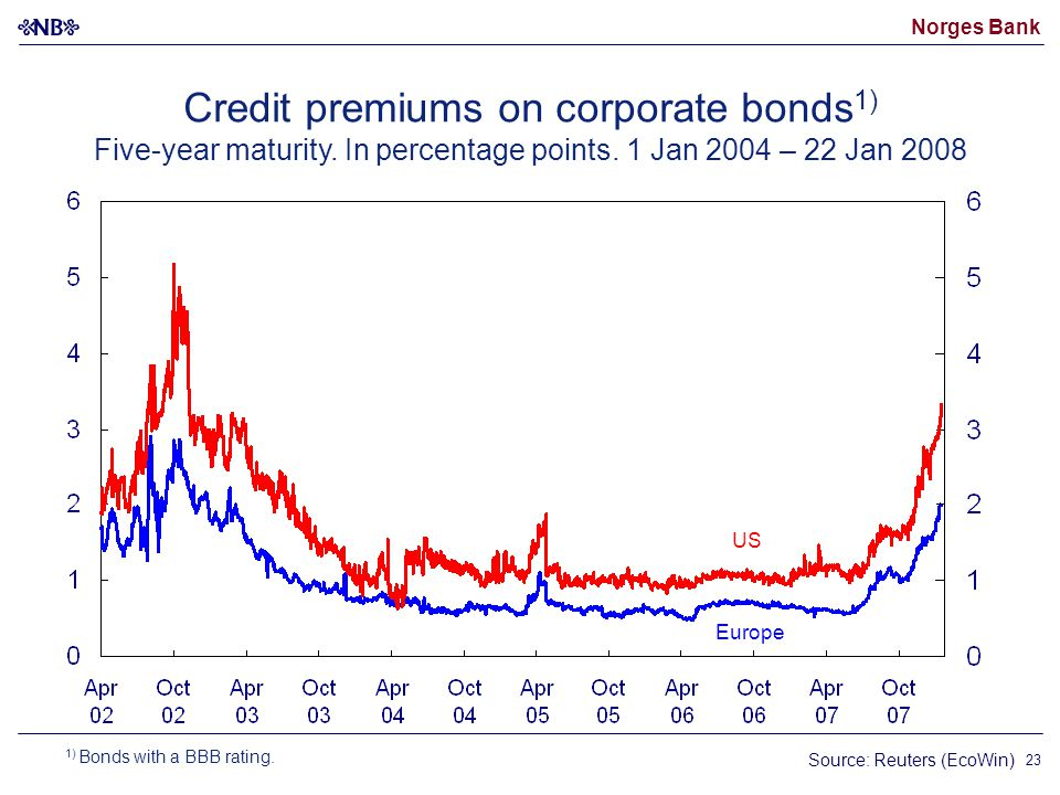 Norges Bank 23 Credit premiums on corporate bonds 1) Five-year maturity.