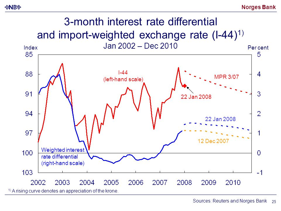 Norges Bank 25 I-44 (left-hand scale) Weighted interest rate differential (right-hand scale) 12 Dec 2007 22 Jan 2008 3-month interest rate differential and import-weighted exchange rate (I-44) 1) Jan 2002 – Dec 2010 MPR 3/07 22 Jan 2008 Sources: Reuters and Norges Bank 1) A rising curve denotes an appreciation of the krone.