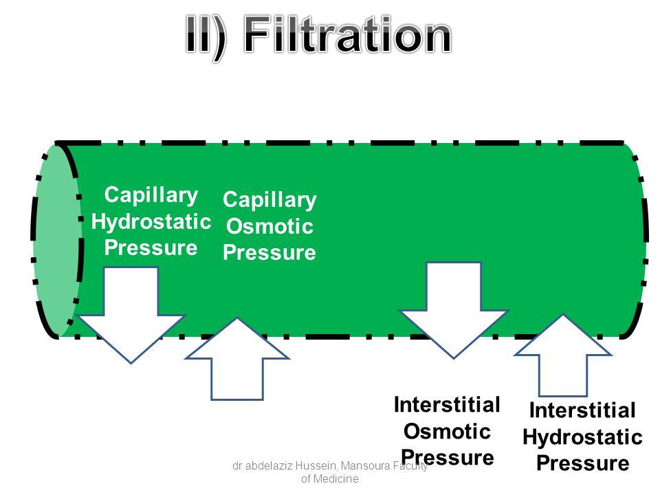 Capillary Hydrostatic Pressure Capillary Osmotic Pressure Interstitial Hydrostatic Pressure Interstitial Osmotic Pressure dr abdelaziz Hussein, Mansoura Faculty of Medicine