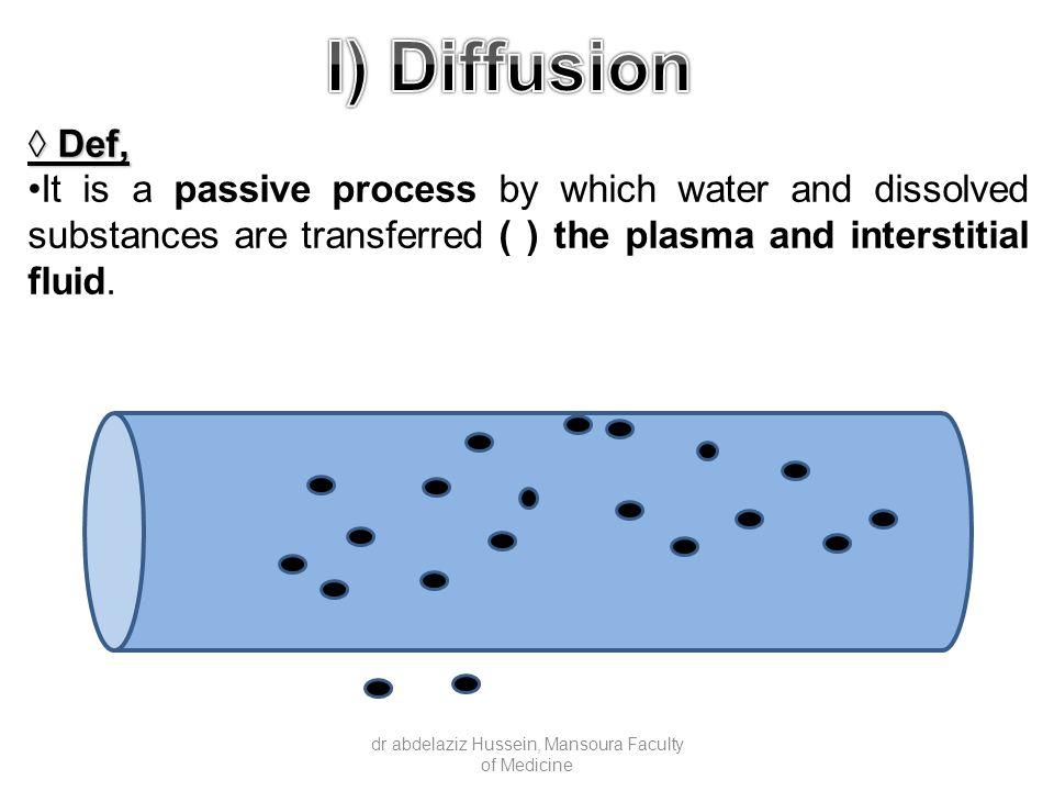 ◊ Factors affecting it: 1.Concentration gradient:1.