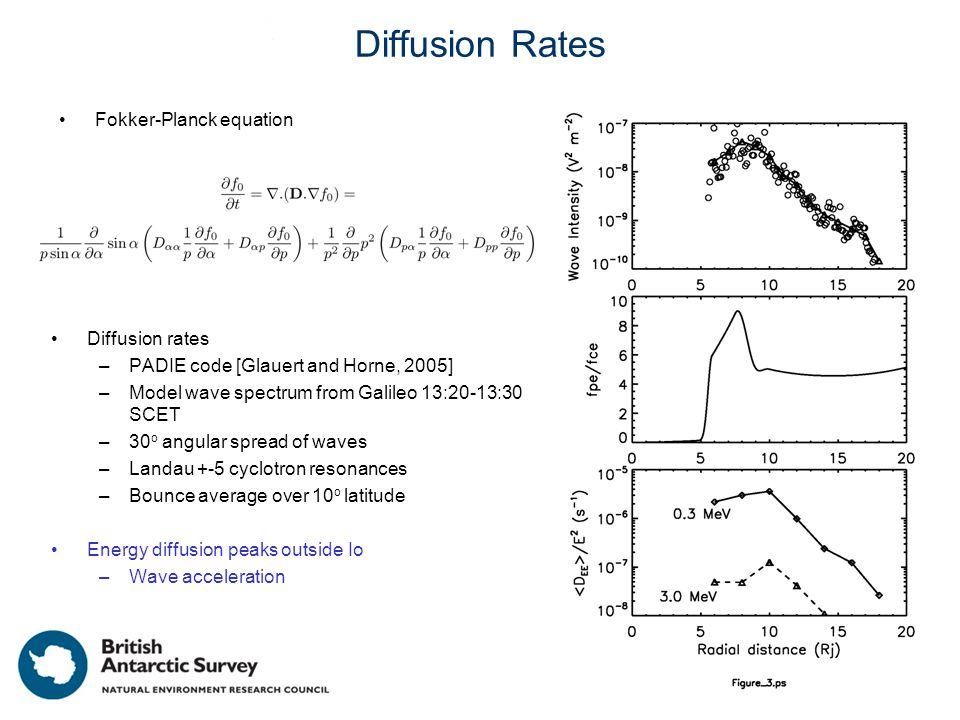 Diffusion Rates Diffusion rates –PADIE code [Glauert and Horne, 2005] –Model wave spectrum from Galileo 13:20-13:30 SCET –30 o angular spread of waves –Landau +-5 cyclotron resonances –Bounce average over 10 o latitude Energy diffusion peaks outside Io –Wave acceleration Fokker-Planck equation