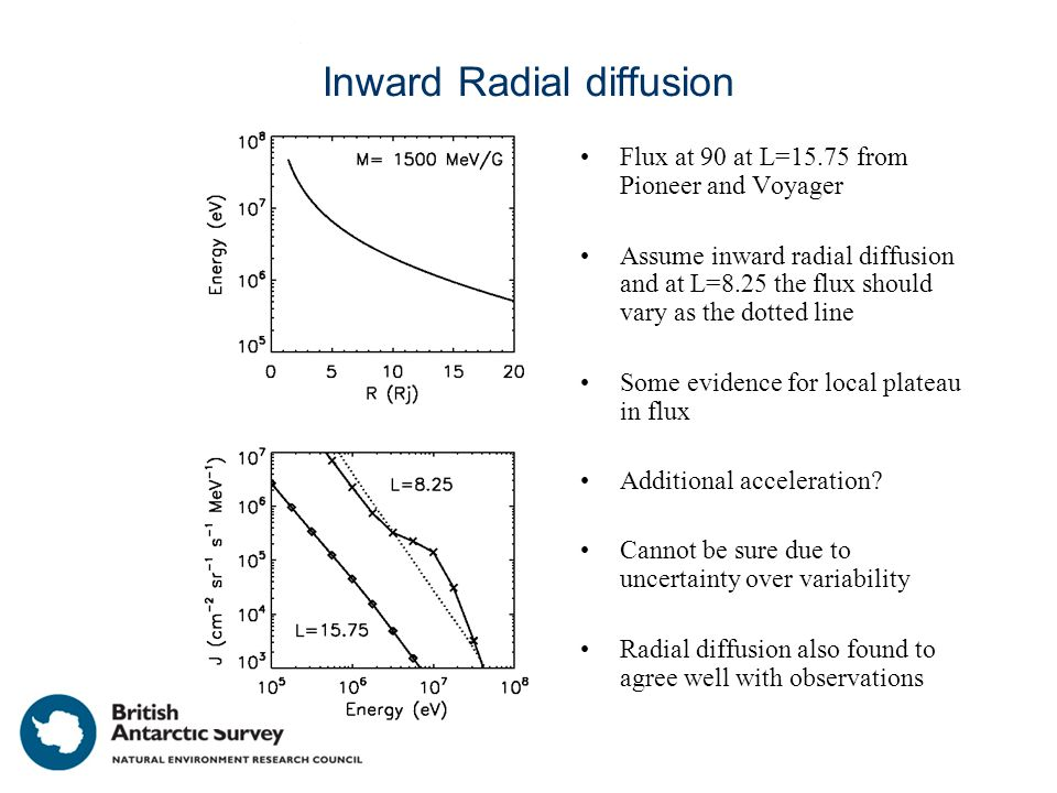 Inward Radial diffusion Flux at 90 at L=15.75 from Pioneer and Voyager Assume inward radial diffusion and at L=8.25 the flux should vary as the dotted