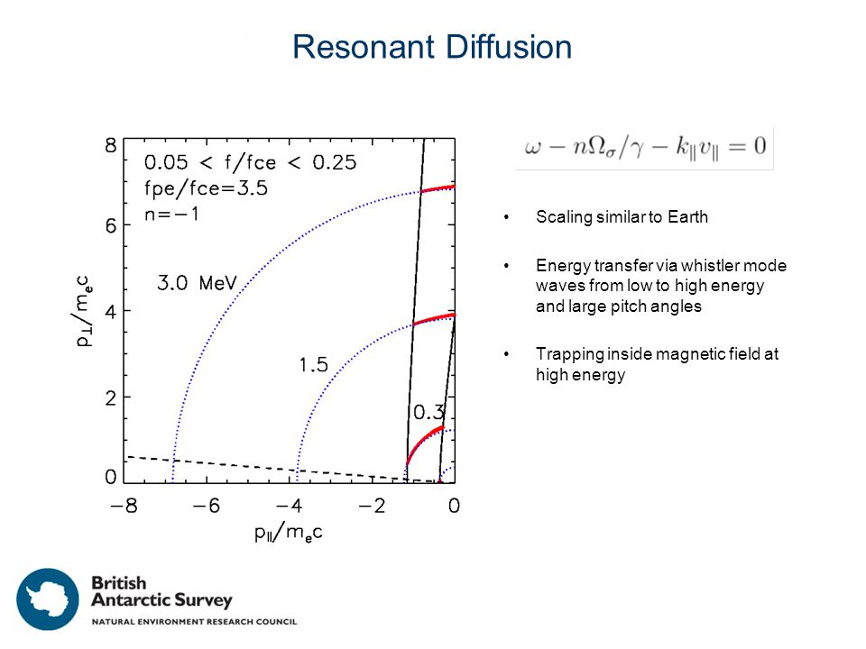 Resonant Diffusion Scaling similar to Earth Energy transfer via whistler mode waves from low to high energy and large pitch angles Trapping inside magnetic field at high energy