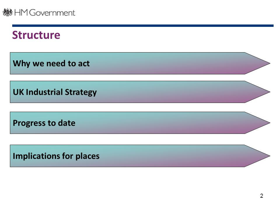 2 Why we need to act UK Industrial Strategy Implications for places Structure Progress to date