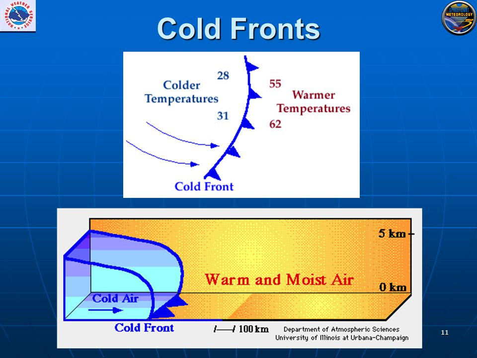11 Cold Fronts
