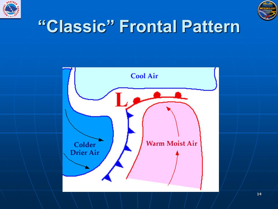 "14 ""Classic"" Frontal Pattern"
