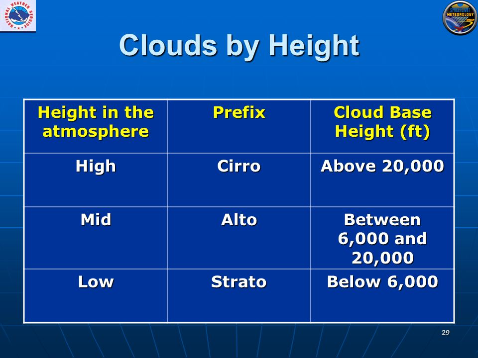 29 Clouds by Height Height in the atmosphere Prefix Cloud Base Height (ft) HighCirro Above 20,000 MidAlto Between 6,000 and 20,000 LowStrato Below 6,000