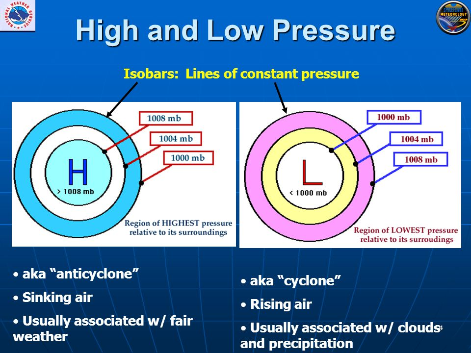 4 High and Low Pressure aka anticyclone Sinking air Usually associated w/ fair weather aka cyclone Rising air Usually associated w/ clouds and precipitation Isobars: Lines of constant pressure