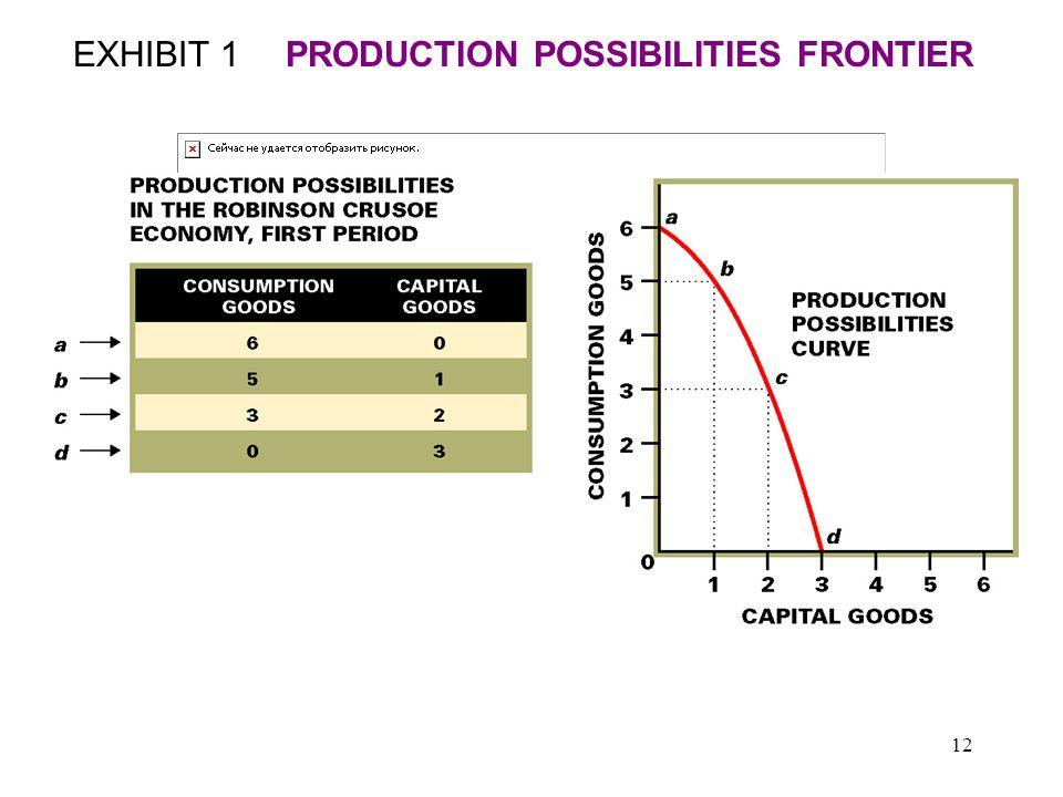 12 EXHIBIT 1PRODUCTION POSSIBILITIES FRONTIER