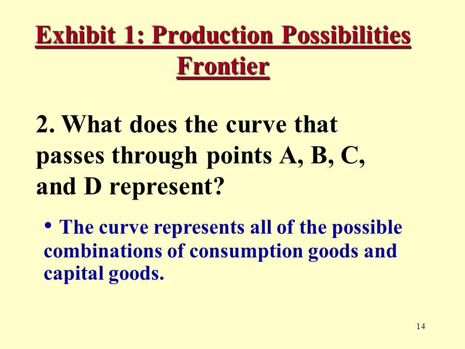 14 Exhibit 1: Production Possibilities Frontier 2.