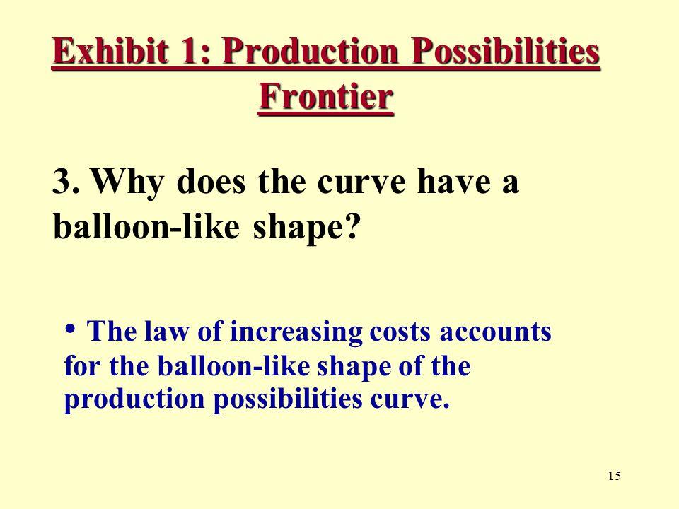 15 Exhibit 1: Production Possibilities Frontier 3.