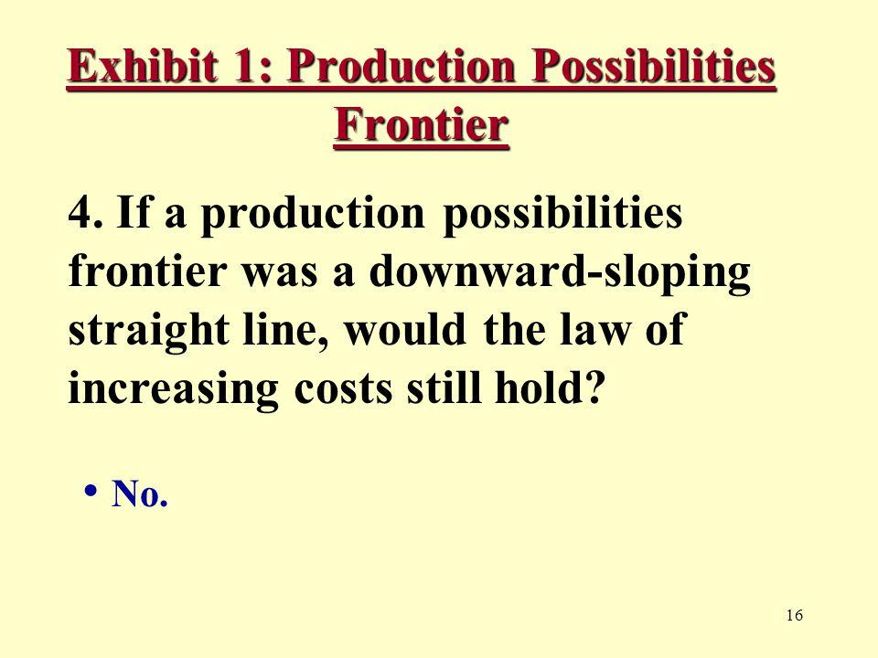16 Exhibit 1: Production Possibilities Frontier 4.