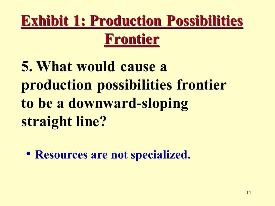 17 Exhibit 1: Production Possibilities Frontier 5.