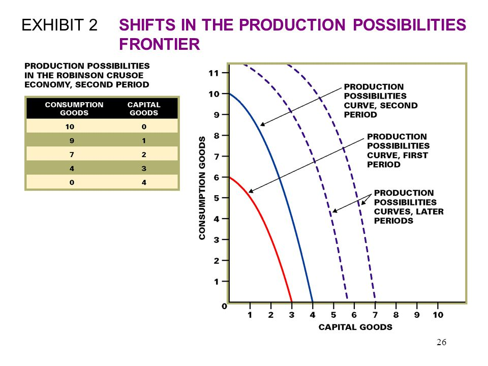 26 EXHIBIT 2SHIFTS IN THE PRODUCTION POSSIBILITIES FRONTIER