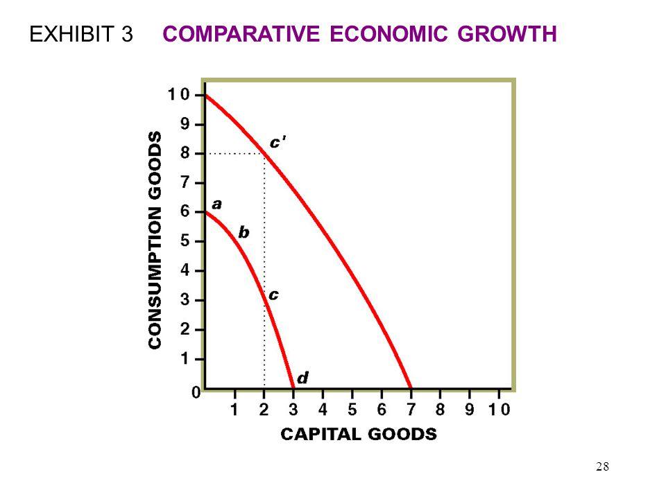 28 EXHIBIT 3COMPARATIVE ECONOMIC GROWTH