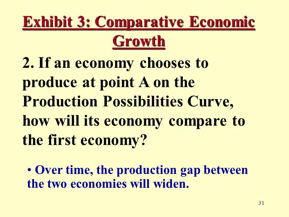 31 Exhibit 3: Comparative Economic Growth 2.