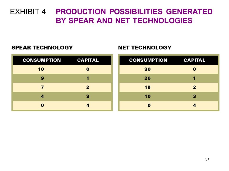 33 EXHIBIT 4PRODUCTION POSSIBILITIES GENERATED BY SPEAR AND NET TECHNOLOGIES