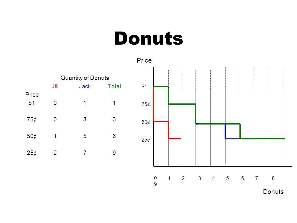 Donuts Quantity of Donuts JillJackTotal Price $1011 75¢033 50¢156 25¢279 0 1 2 3 4 5 6 7 8 9 $1 75¢ 50¢ 25¢ Price Donuts